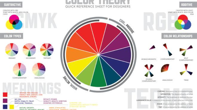 Profilo colore, nel mondo della stampa e non solo.