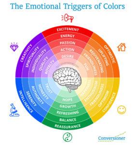 psicologia dei colori ruota